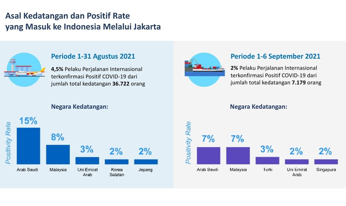 asal kedatangan dan positif rate yang masuk indonesia melalui jakarta